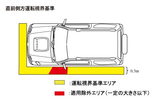 直前側方運転視界基準